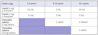 dosage-table-zyrtec