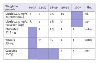 dosage-table-benadryl