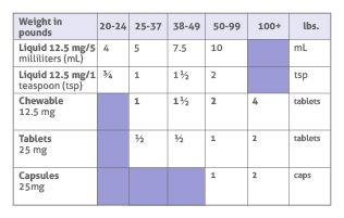 dosage-table-benadryl