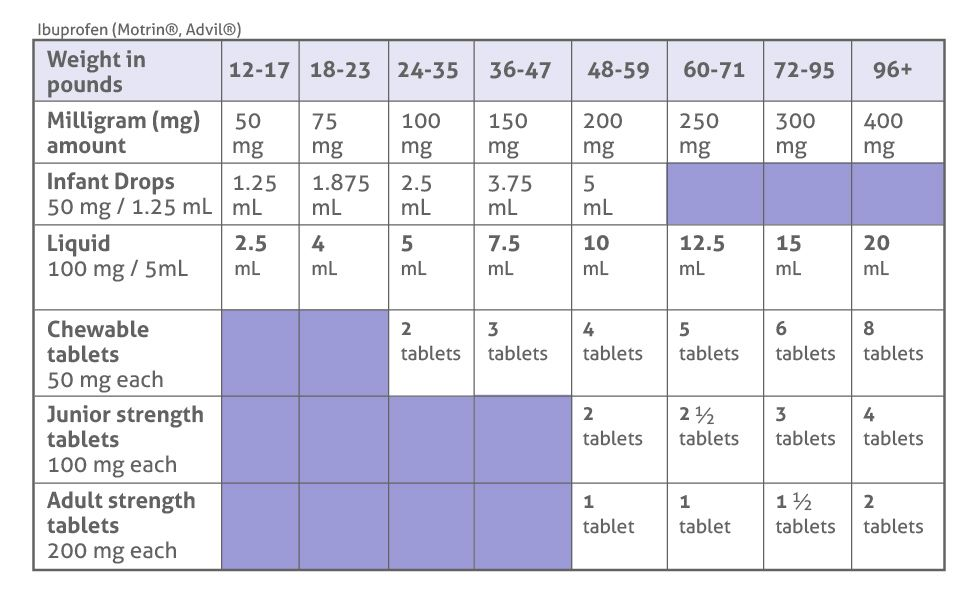 Average plaquenil dose